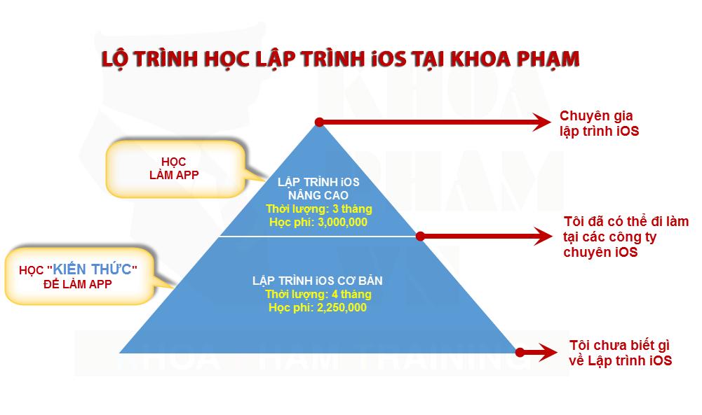 KHOA HOC LAP TRINH IOS SWIFT NANG CAO